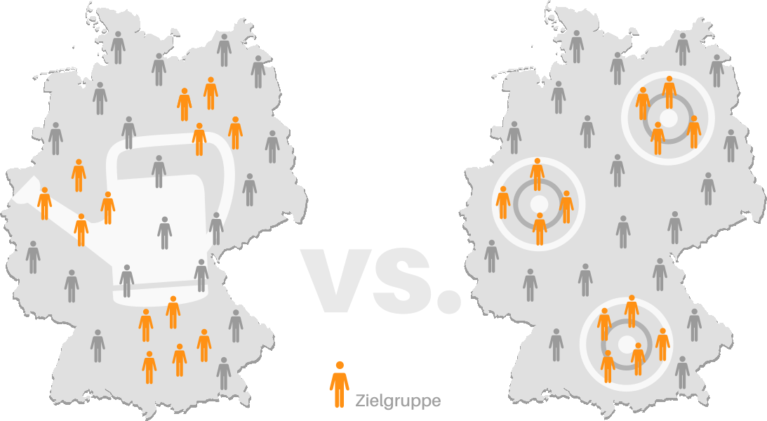 Gießkanne vs. Targeting